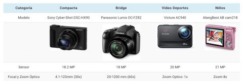 Mejores-cámaras-digitales-baratas-mas-vendidas-Amazon